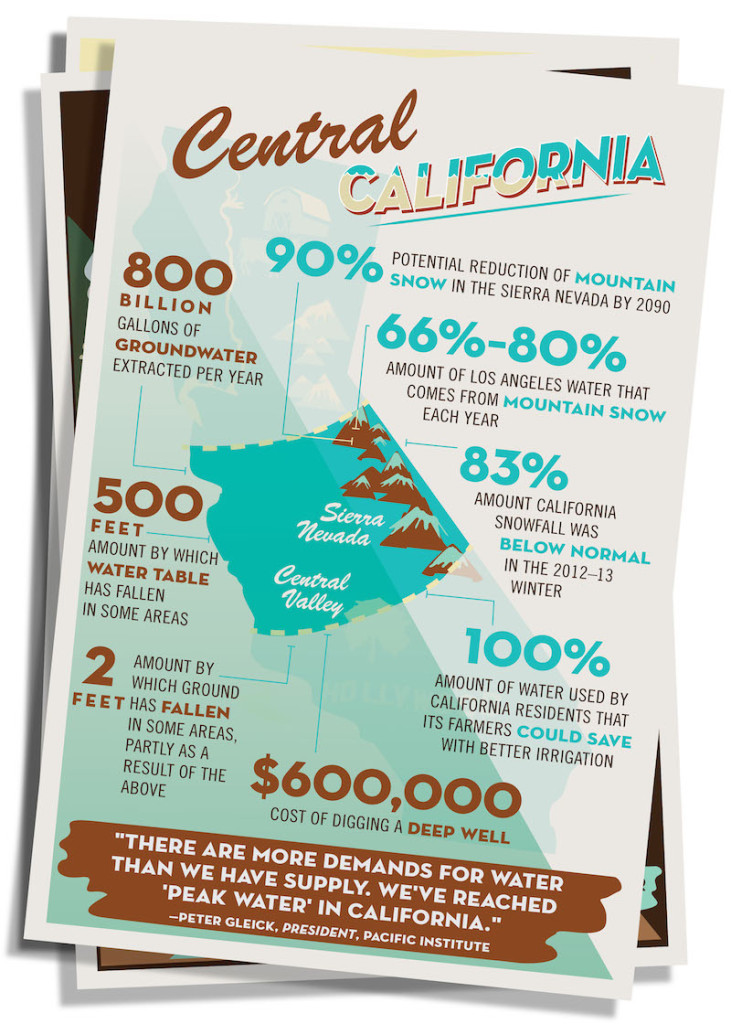 Central California water consumption