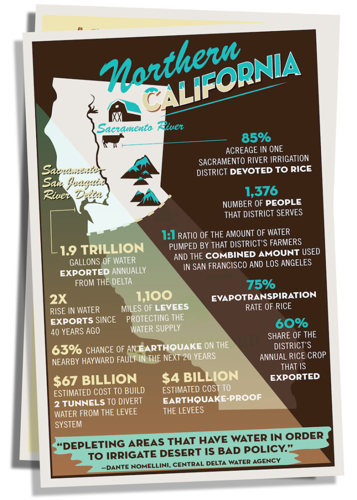 Northern California water consumption Infographic
