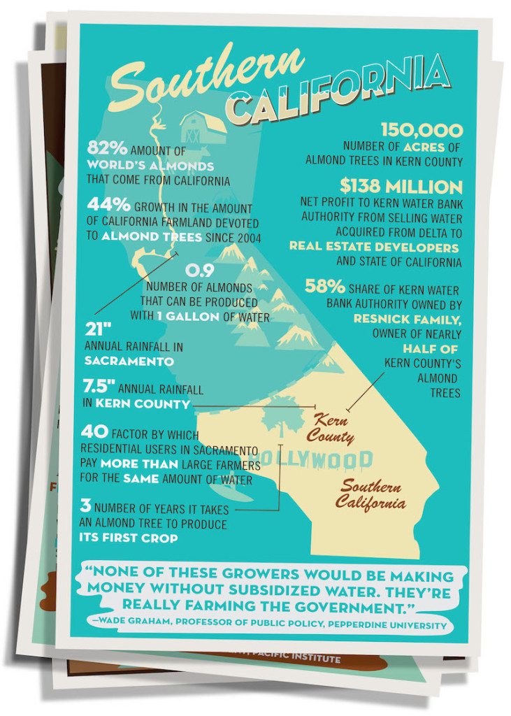 Southern California water consumption