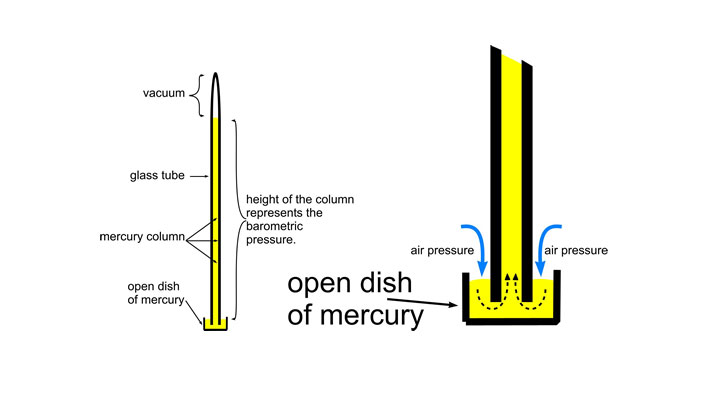 Mercury Barometer Diagram