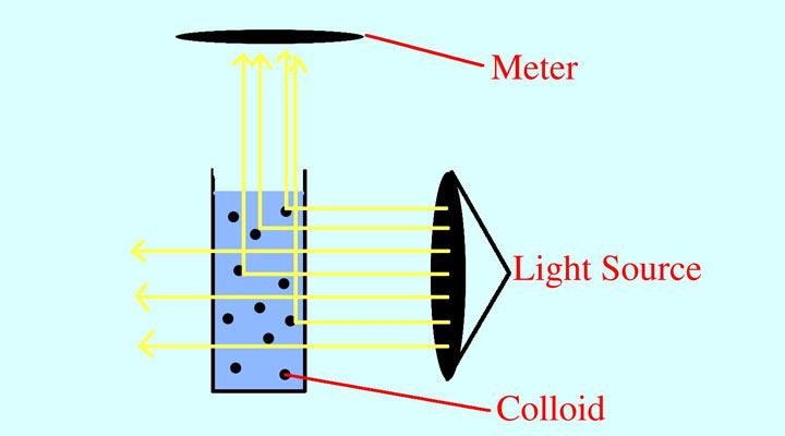 Nephelometer (turbidometer)