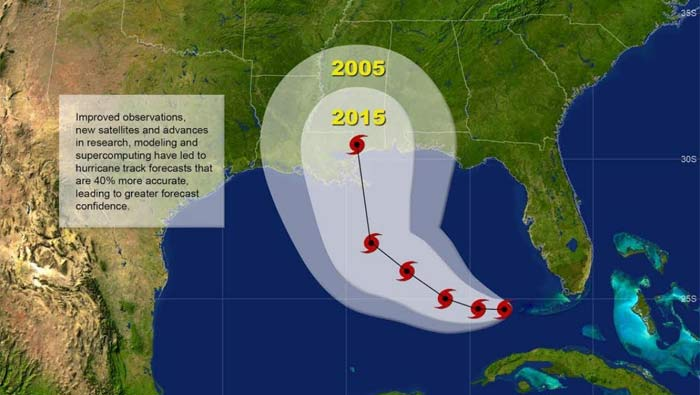 Hurricane Forecasting
