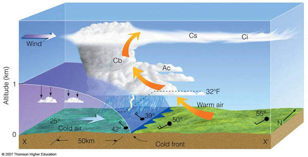 cold front horizontal