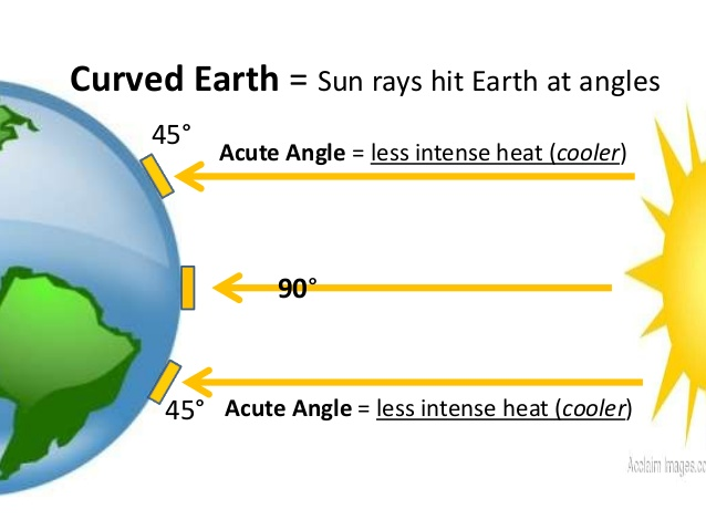 solar energy heating of earth