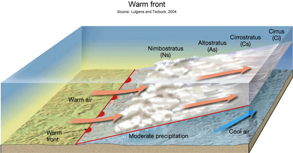 warm front horizontal