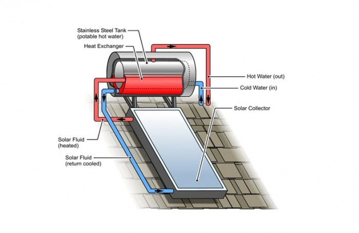 solar hot water and heating systems