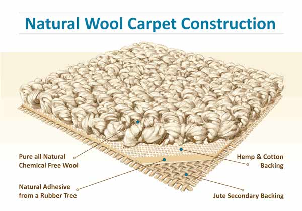 Natural carpet with wool face