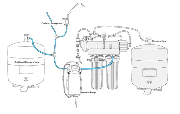 demand delivery pump connected to reverse osmosis system